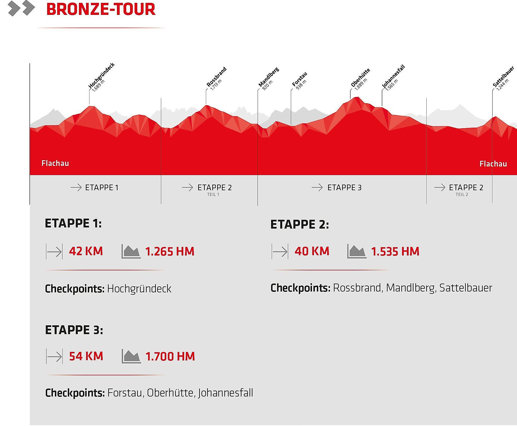 <p>Stoneman Taurista Etappenvorschlag für die BronzeTour</p>